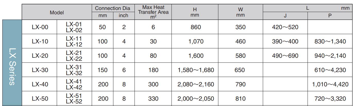 Thiết bị trao đổi nhiệt Hisaka Lx series