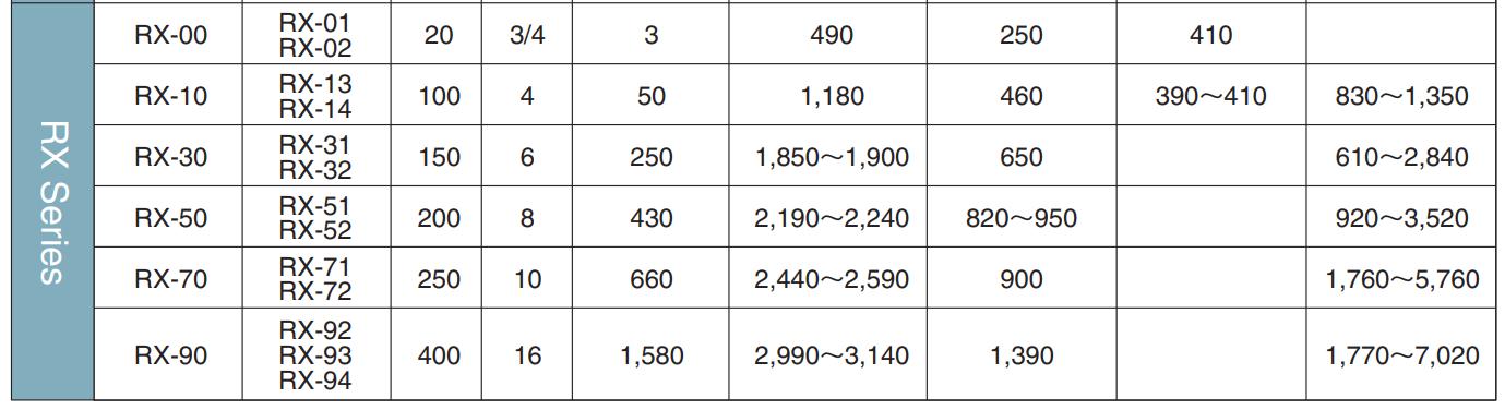 Thiết bị trao đổi nhiệt Hisaka Rx series